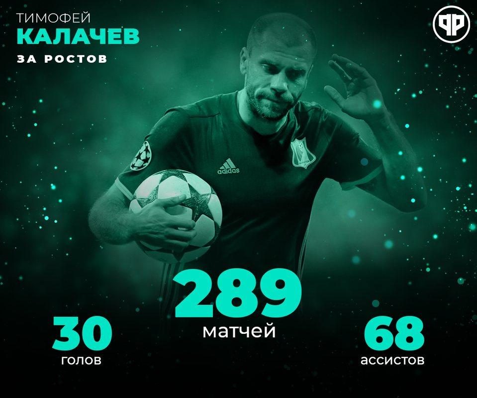 Статистика Тимофея Калачева за Ростов
