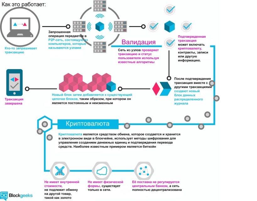 Схема работы технологии блокчейн