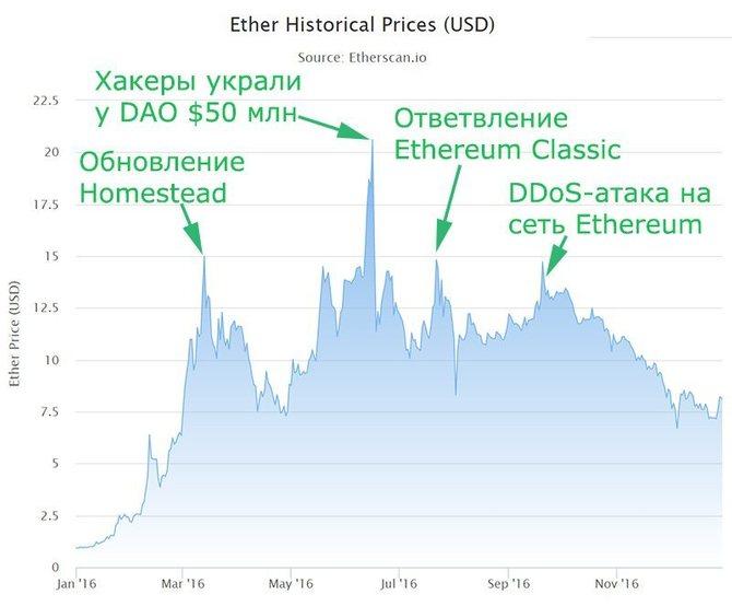 График стоимости Ethereum (2016)