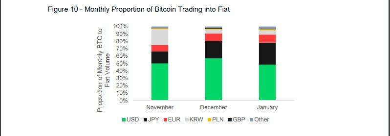 Месячные пропорции торговли BTC и фиатных валют
