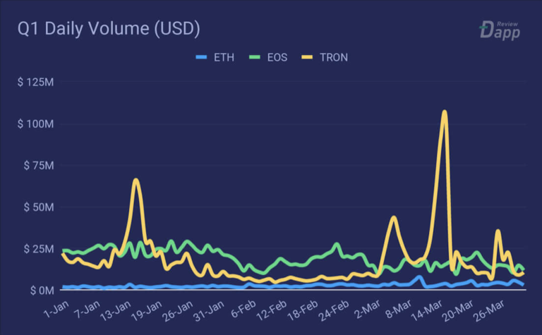 Дневной объем сделок на Tron (желтый), EOS (зеленый) и Ethereum (синий).