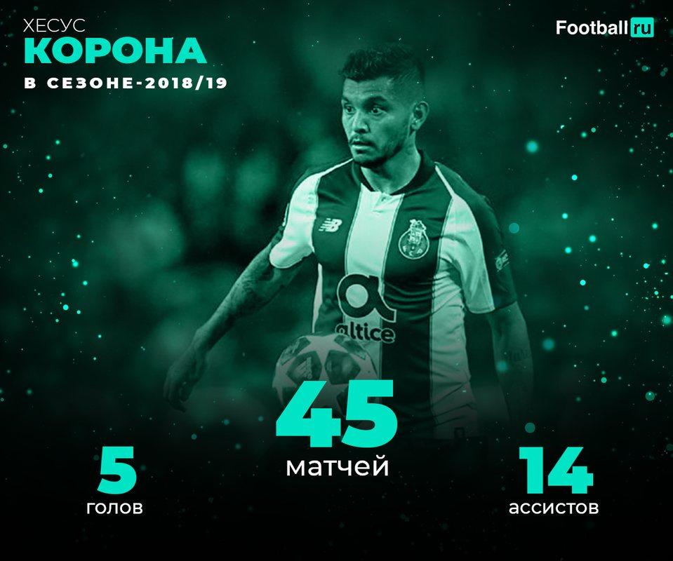 Статистика Хесуса Короны в сезоне-2018/19