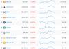 Рейтинг криптовалют по рыночной капитализации  // Источник: onchainfx.com