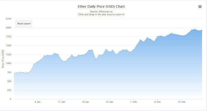 График стоимости Ethereum (2021)
