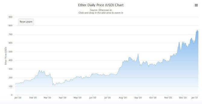 График стоимости Ethereum (2020)