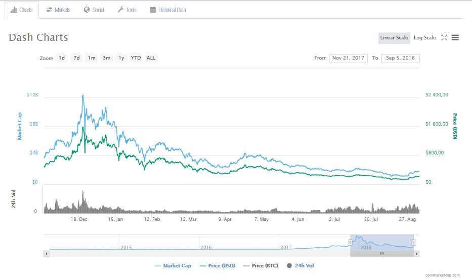 График роста криптовалюты Dash