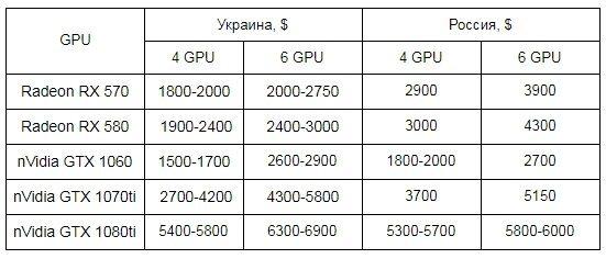 Таблица сравнения цен на GPU в Украине и России в долларах США