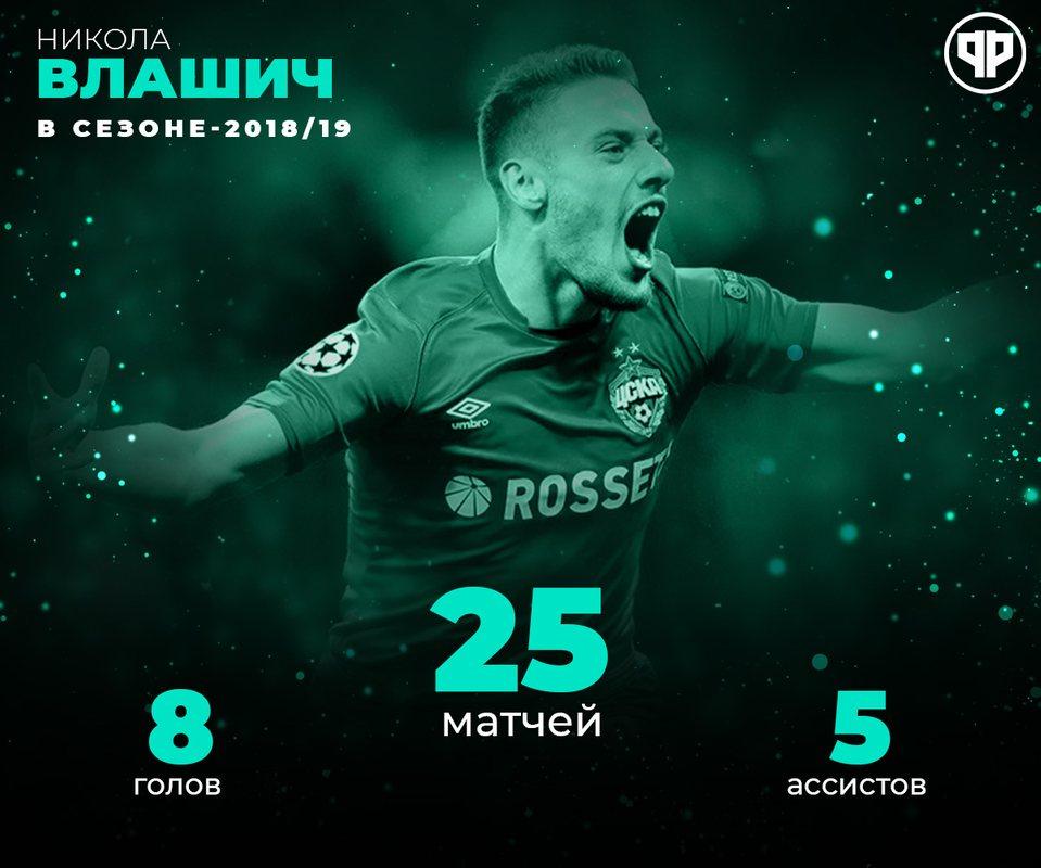 Статистика Николы Влашича за ЦСКА в сезоне-2018/19