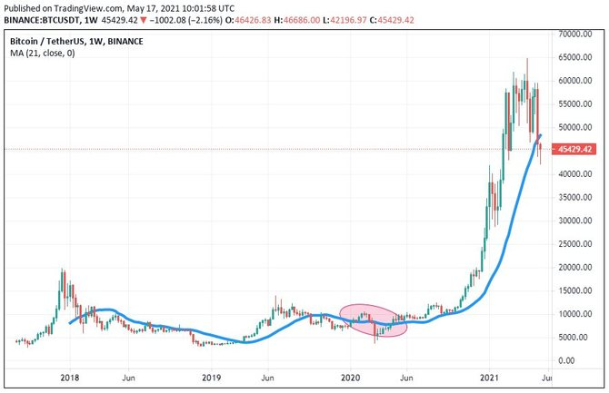 Бычий рынок биткоина в 2019 году