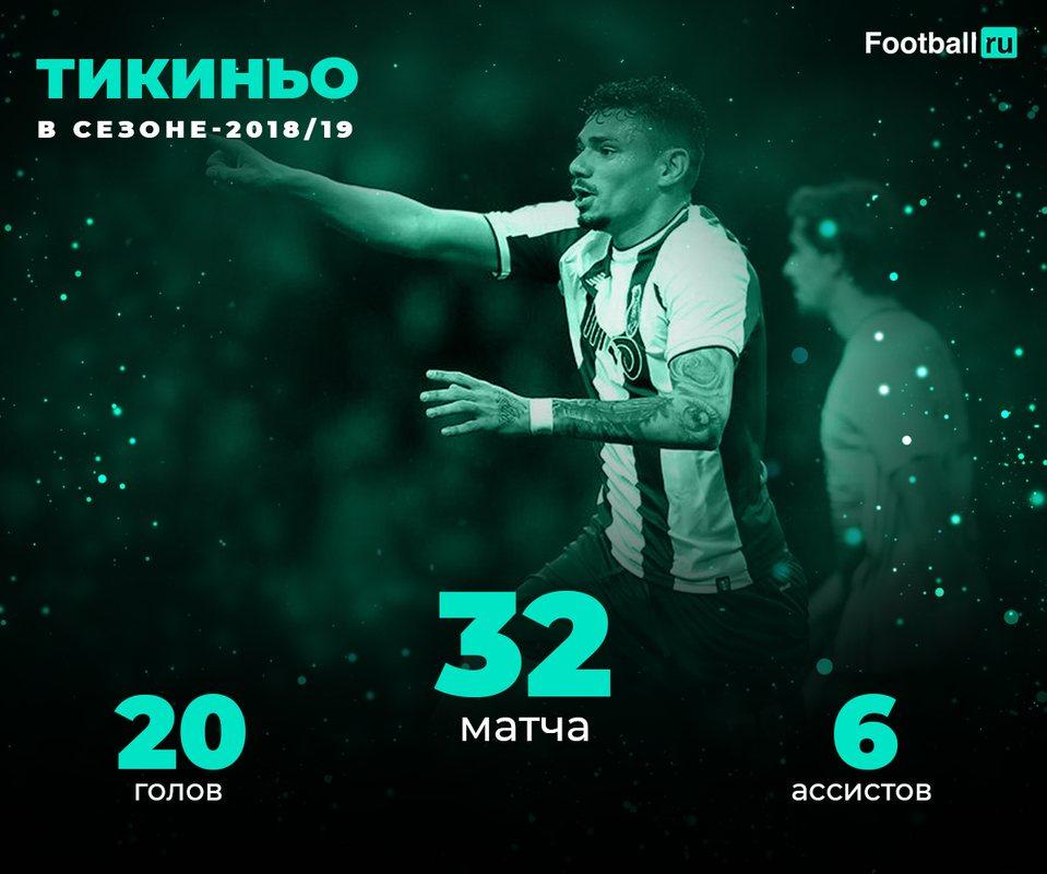 Статистика Тикиньо в сезоне-2018/19