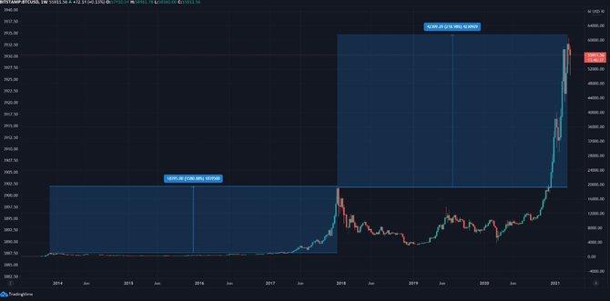 Сравнение роста ббиткоина