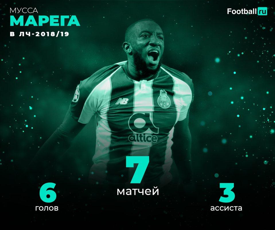 Статистика Марега в Лиге чемпионов