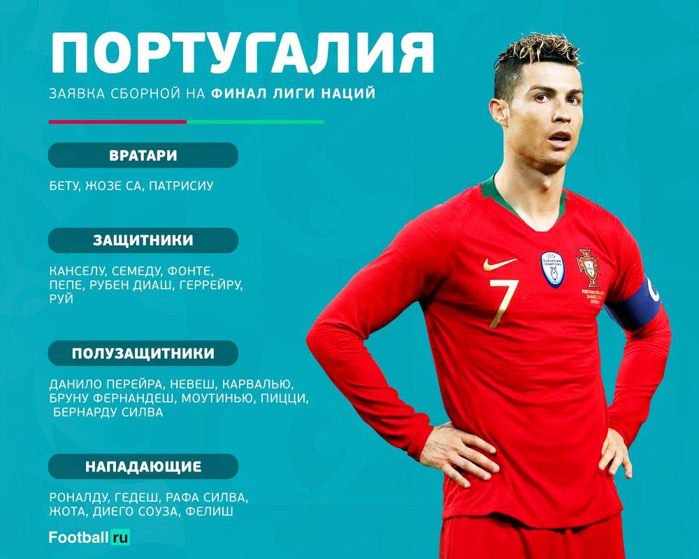 Состав сборной Португалии на финал Лиги наций