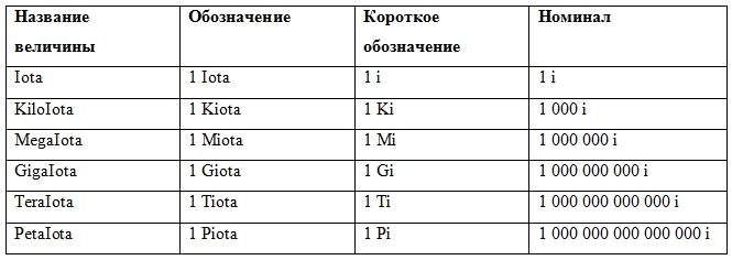 Единицы измерения IOTA