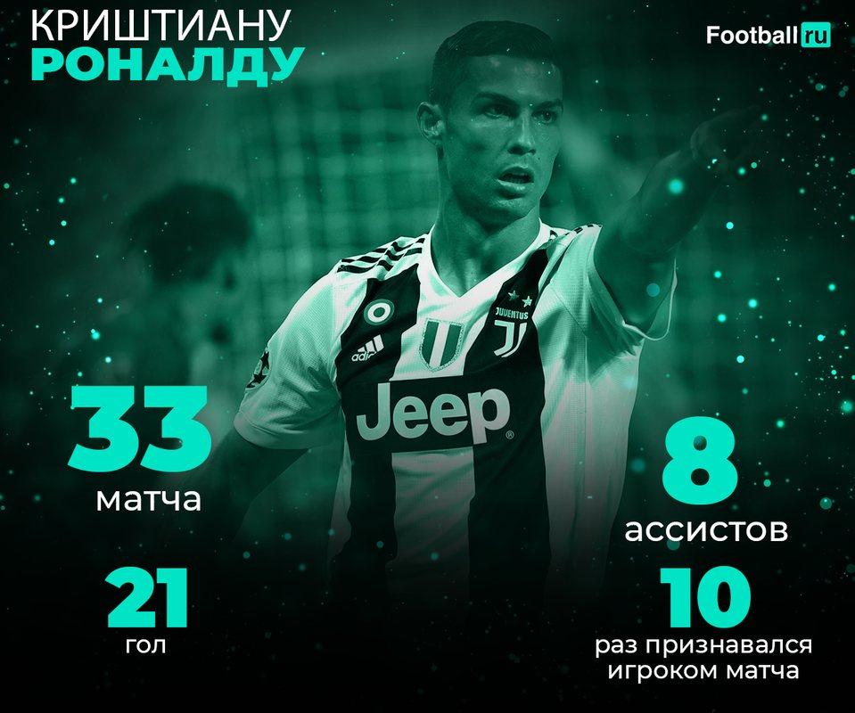 Статистика первого сезона Роналду за Ювентус