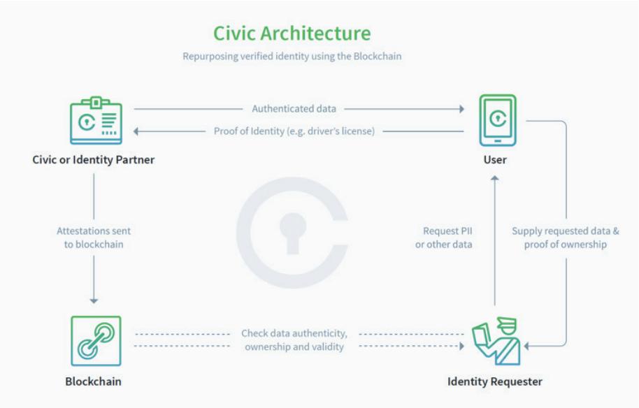 Принцип работы сети Civic