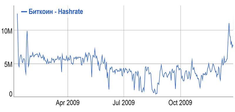 График хешрейта биткоина (2009 г.)