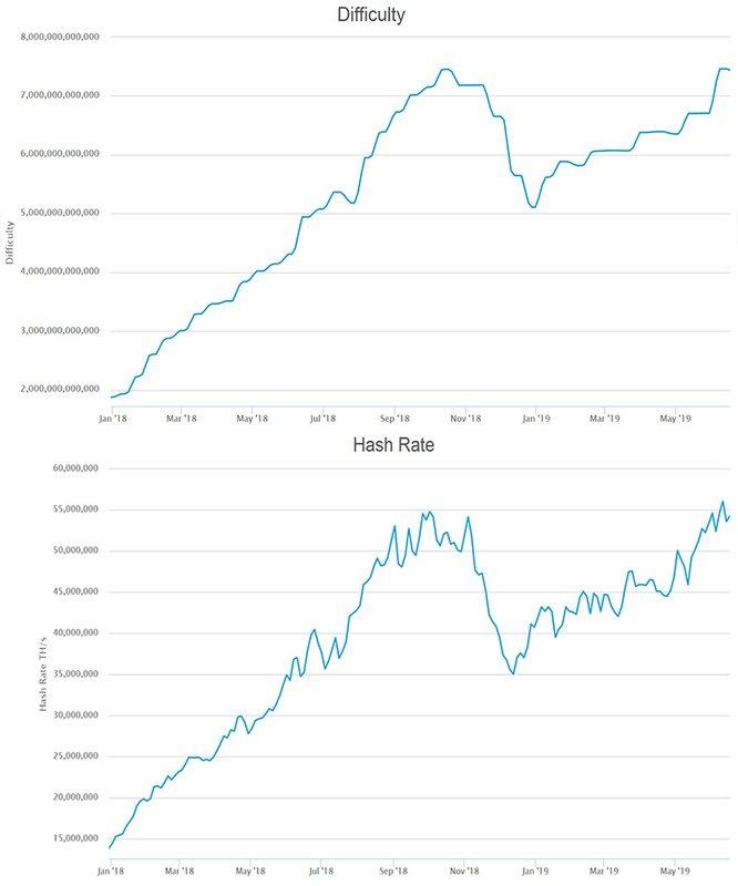 Сложность биткоина 2019 автоматический заработок биткоинов на кранах