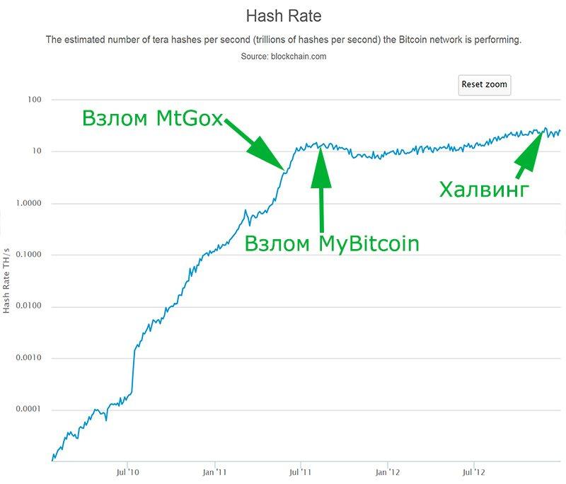 График хешрейта биткоина (2010–2012 гг.)