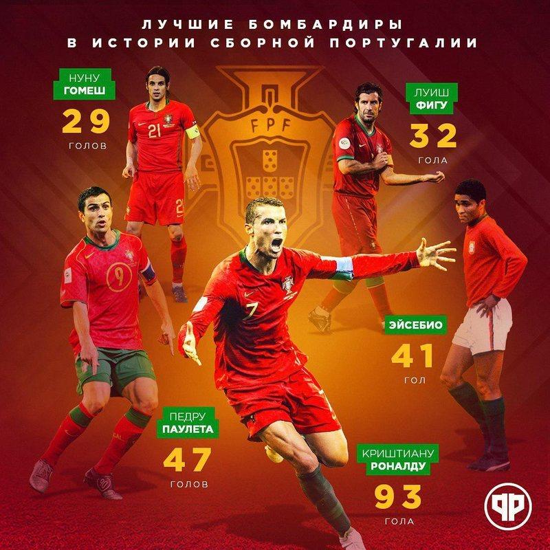 Статистика Роналду за сборную Португалии