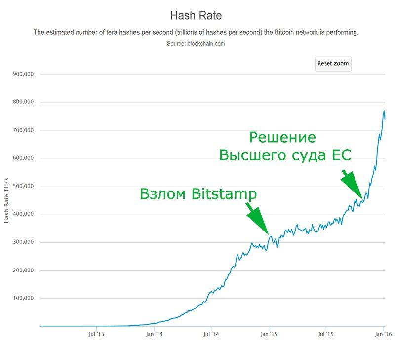 График хешрейта биткоина (2013–2015 гг.)