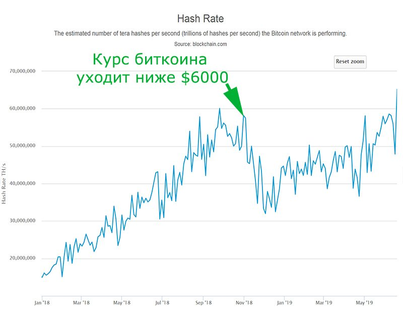 График хешрейта биткоина (2018–2019 гг.)