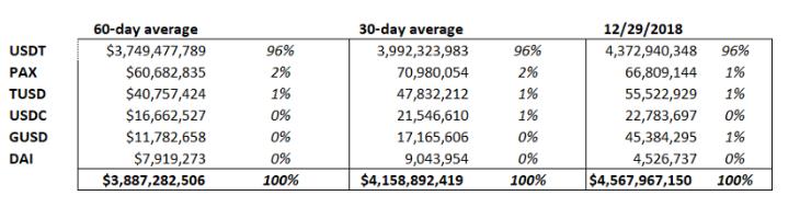 Сравнение использования стейблкоинов