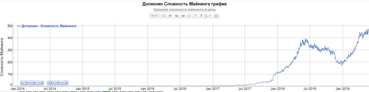График сложности майнинга Dogecoin
