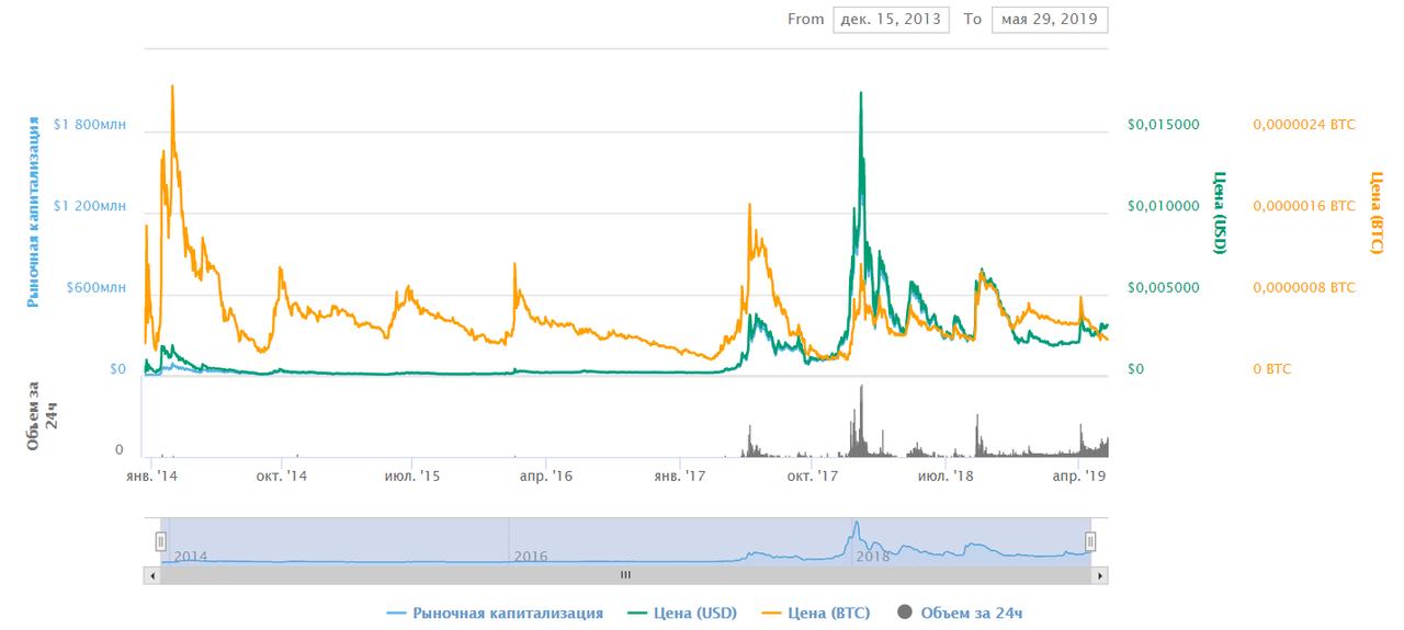 График изменения цены Dogecoin
