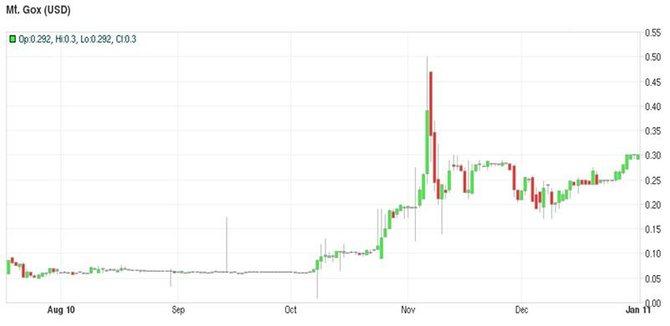 Курс биткоина на Mt.Gox (2010 год)// Источник: Bitcoincharts.com