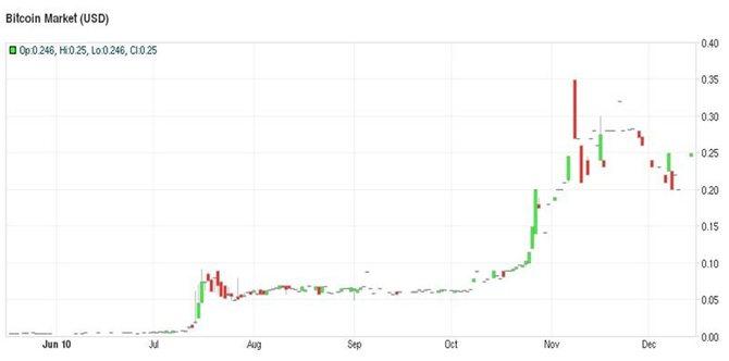 Курс биткоина на Bitcoin Market (2010 год)// Источник: Bitcoincharts.com