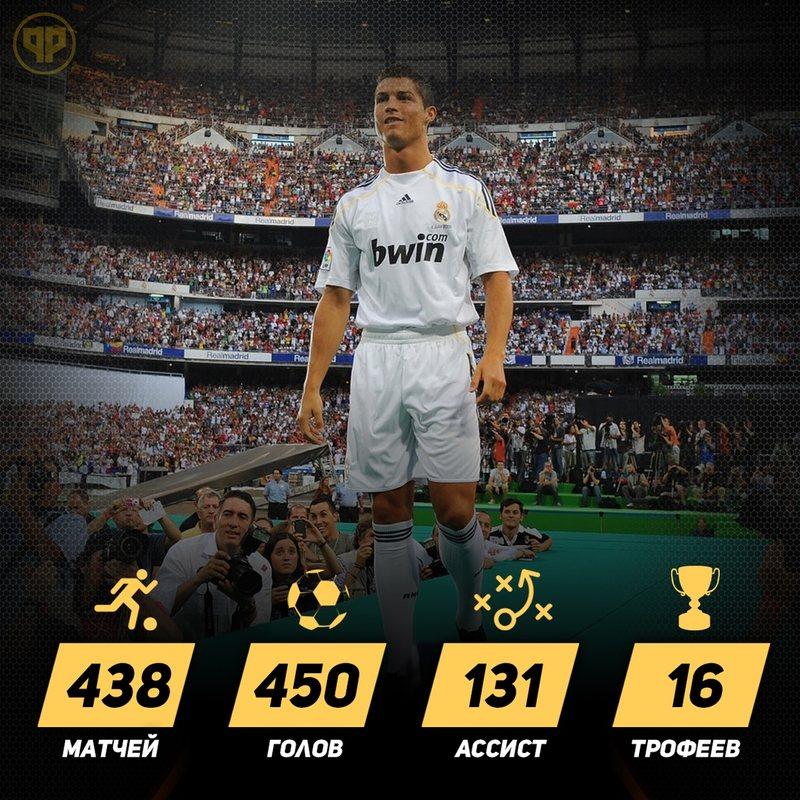 Статистика Роналду в Реале