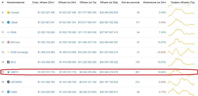 Позиция HitBTC в рейтинге криптовалютных бирж