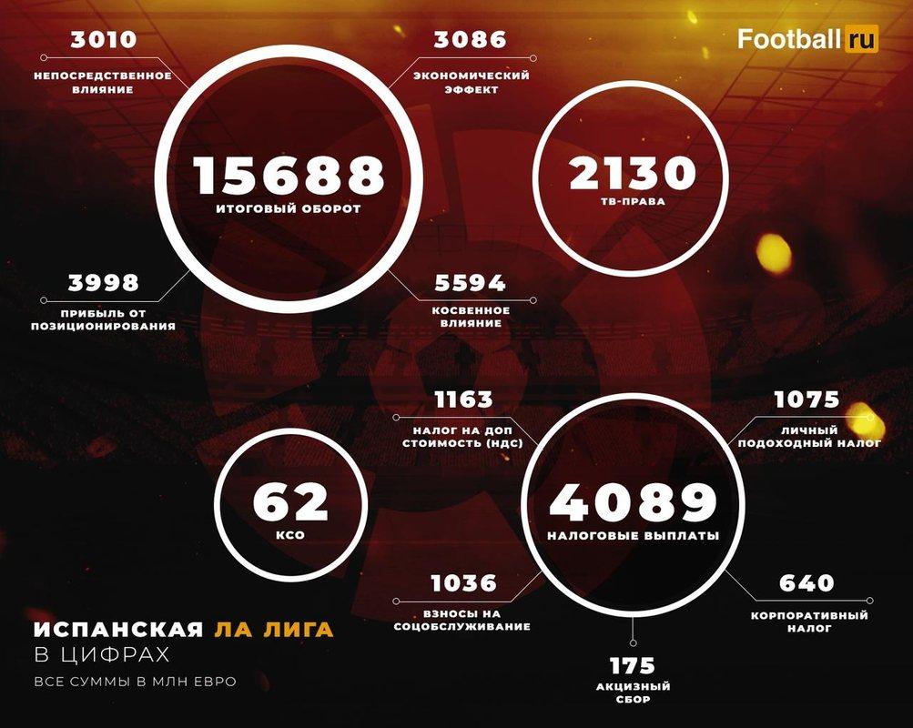 Ла Лига в цифрах