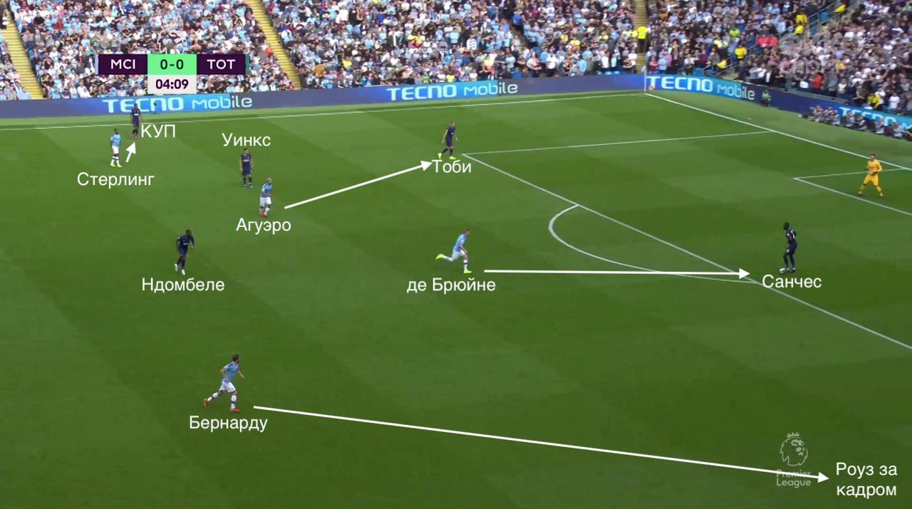 Прессинг игроков Манчестер Сити