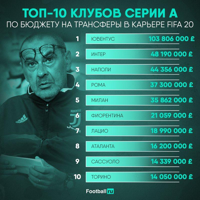 Бюджеты клубов Серии А в FIFA 20
