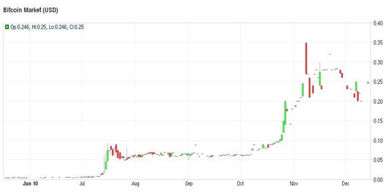 Курс биткоина на Bitcoin Market (2010 год)