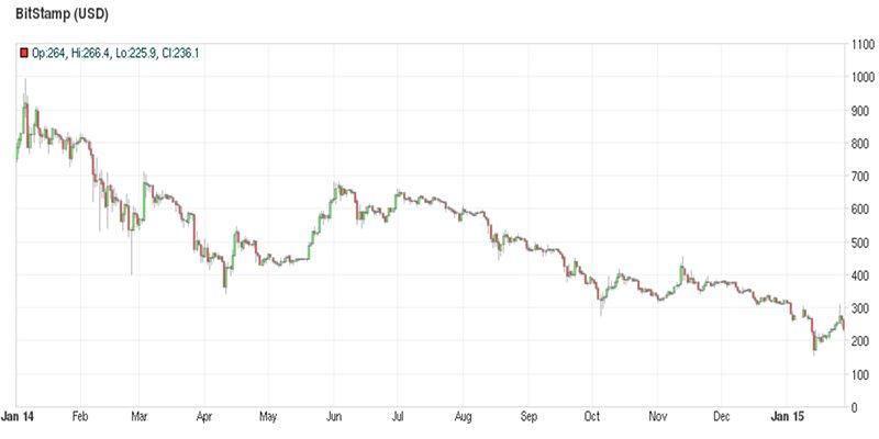 Курс биткоина на Bitstamp (2014 год)