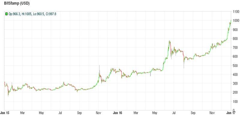 Курс биткоина на Bitstamp (2015-16 годы)