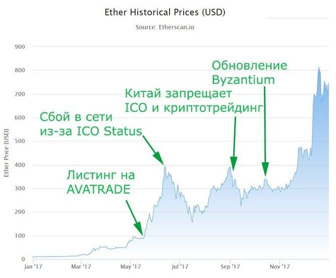 График стоимости Ethereum (2017)