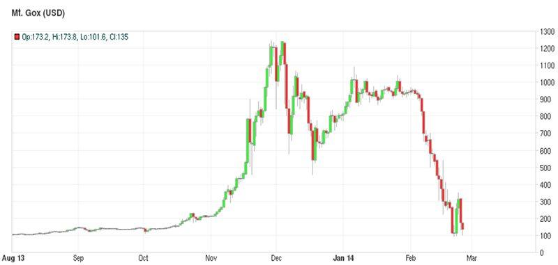 Курс биткоина на Mt.Gox (с августа 2013 года по февраль 2014-го)