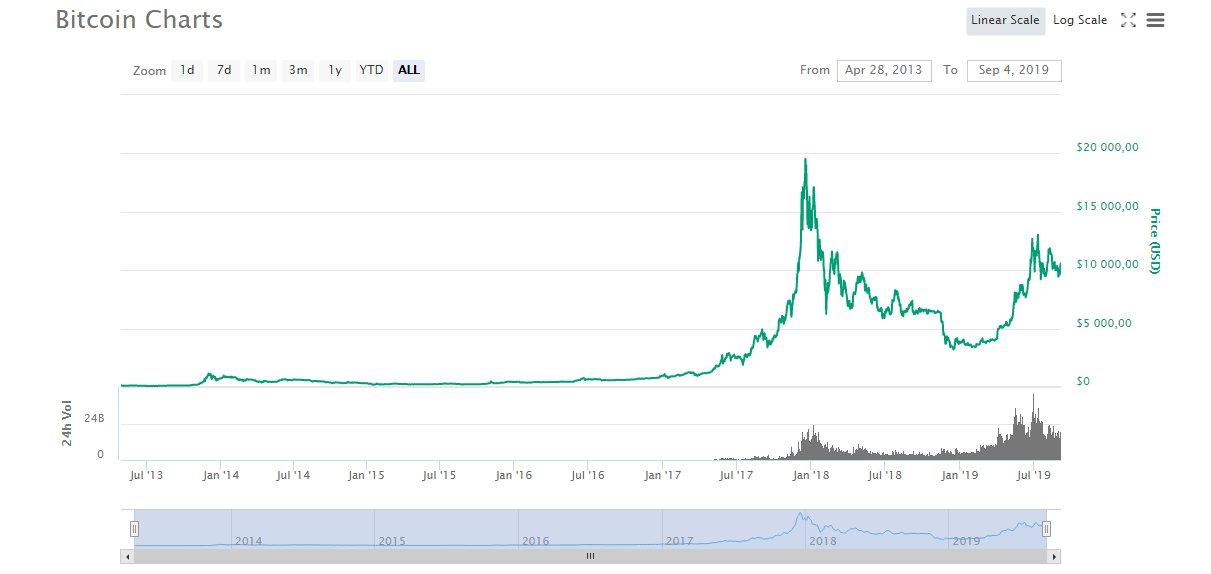 Обычный график цены биткоина за все время