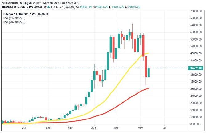 50-недельная скользящая средняя на графике биткоина