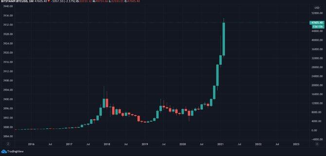Темпы роста биткоина