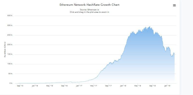 Уровень хеша Ethereum