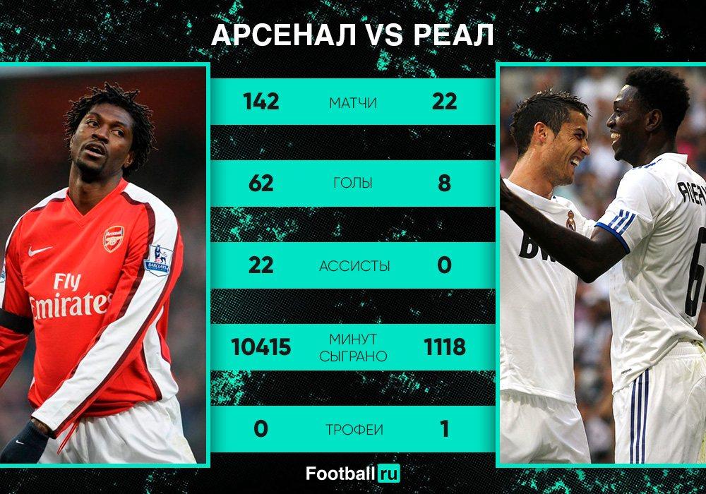 Адебайор в Арсенале и Реале