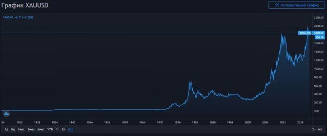 График золота