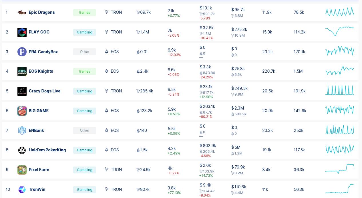 Рейтинг dApps по количеству пользователей