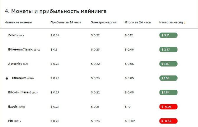 Расчет эффективности майнинга на Nvidia GTX 1070 Ti