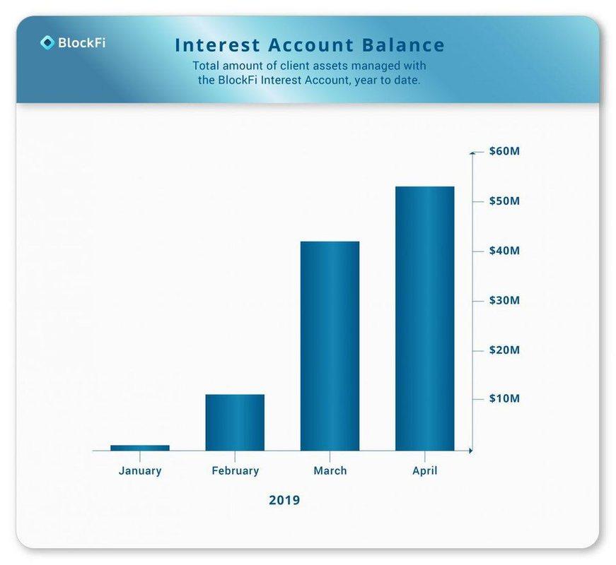 BlockFi хранит депозиты в биткоинах и криптовалютах на сумму более $50 млн